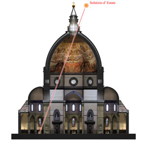Cross section of the presbytery of Santa Maria del Fiore: the sunbeam at noon of the summer solstice (IMSS Multimedia laboratory)